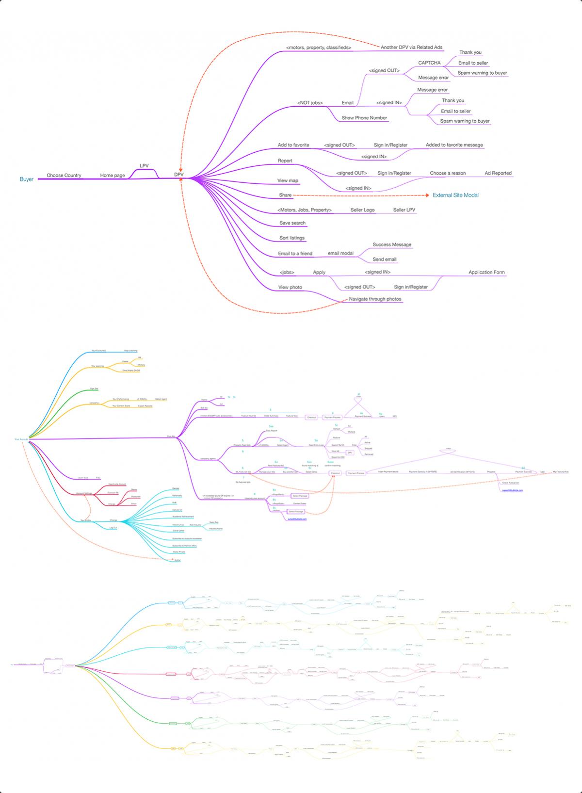 03_user_flows